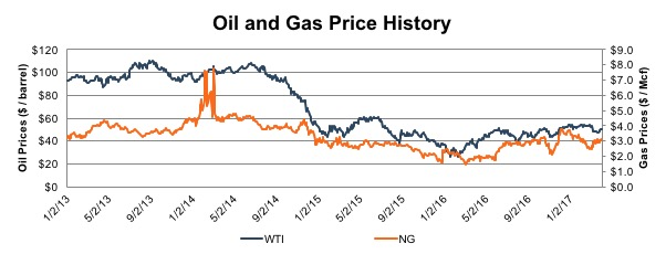 oil-gas-price-history-20170404