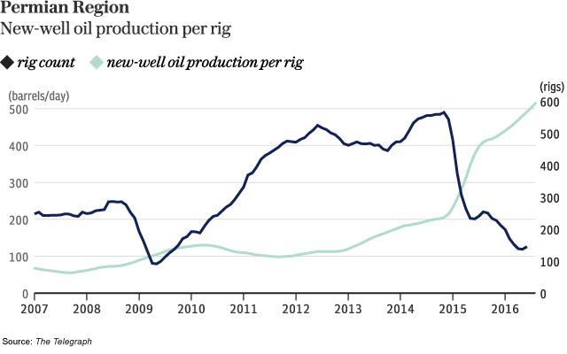 permian-region-production-per-rig