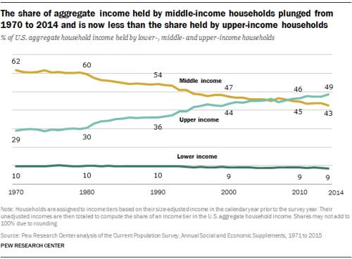 pew-share-aggregate-income