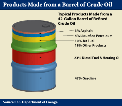 products-made-barrel-crude-oil