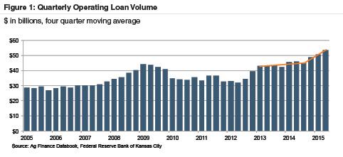 qrt-operating-loan-volume