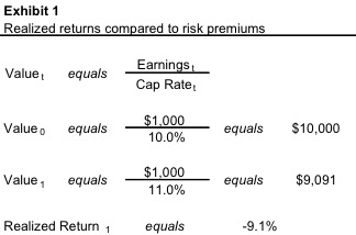 realized-returns_risk-premiums
