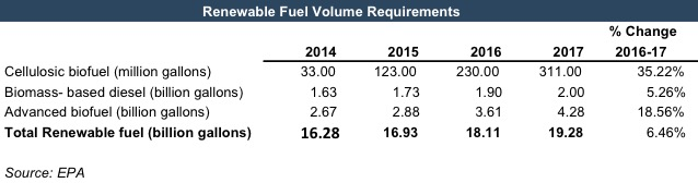 renewable-fuel-volume-requirements