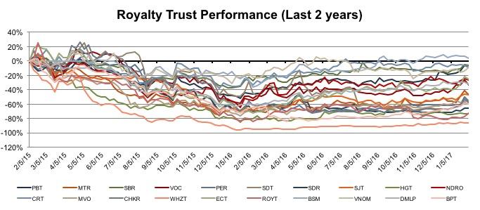 royalty-trust-perf-2-years-201602