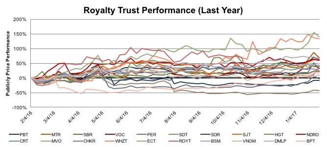 royalty-trust-perf-year-201602