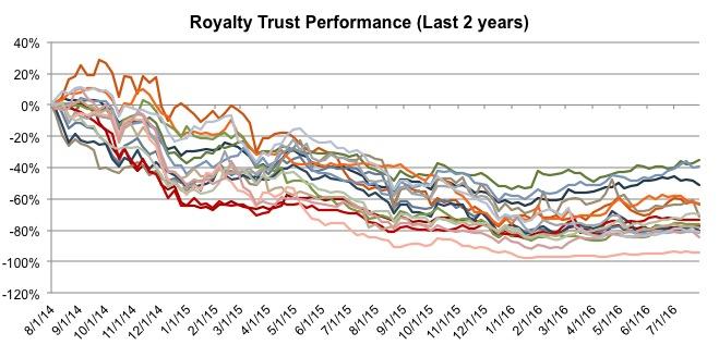 royalty-trust-performance-20160829