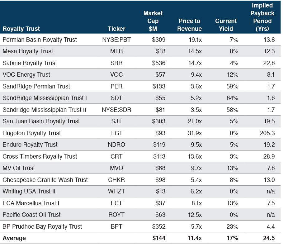 royalty-trusts-market-20160829