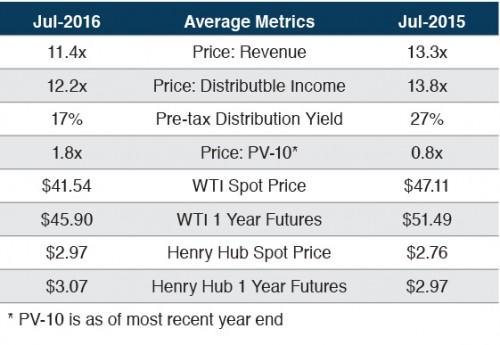 royalty-trusts-market-comparison-20160829