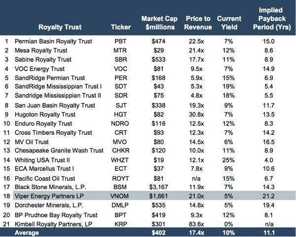 royalty-trusts_201704
