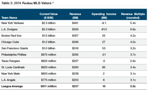 table2_2014-mlb-values-forbes