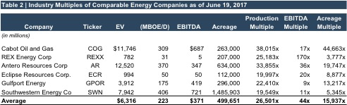 table2_industry multiples comparable 170619