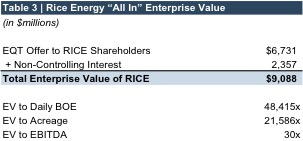 table3_rice all in enterprise val