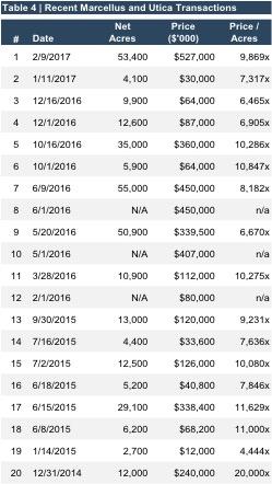 table4_recent mu transactions 201706