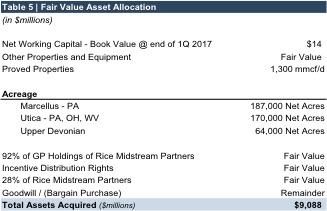 table5_fair value asset allication rice