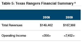 table5_tx-rangers-financial-summary