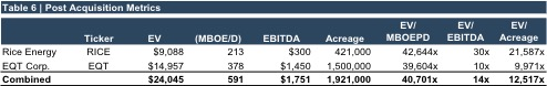 table6_post acquisition metrics eqt rice