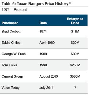 table6_tx-rangers-price-history