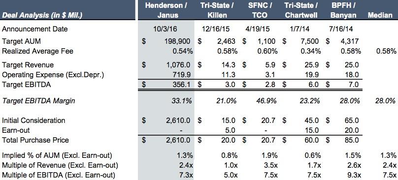 table_henderson-janus-deal-analysis