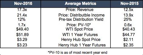 table_royalty-trust-metrics