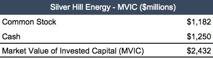 table_silver-hill-energy-mvic