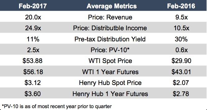 table_summary-royalty-trust-metrics-201602 copy