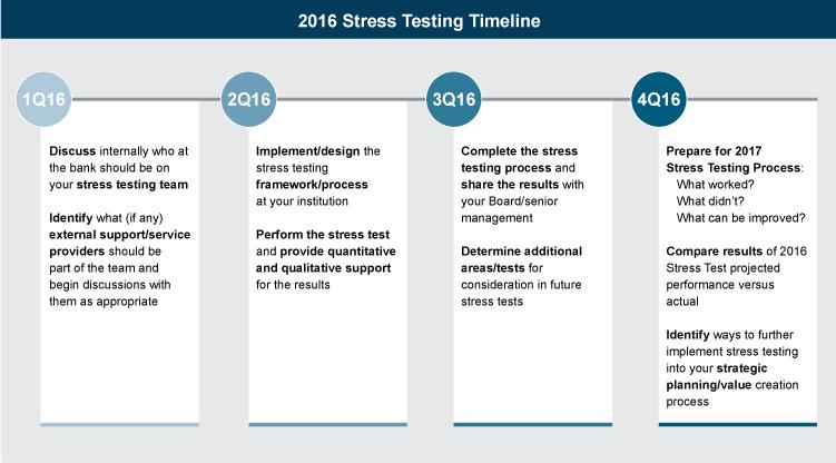 timeline-stress-testing-2016