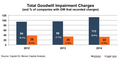 total_goodwill-impairment-charges