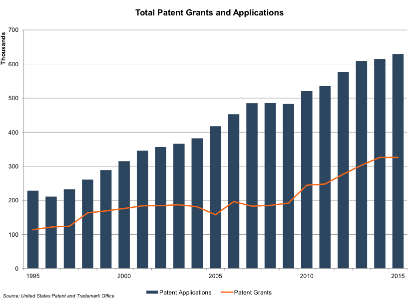 total-patent-grants-and-applications