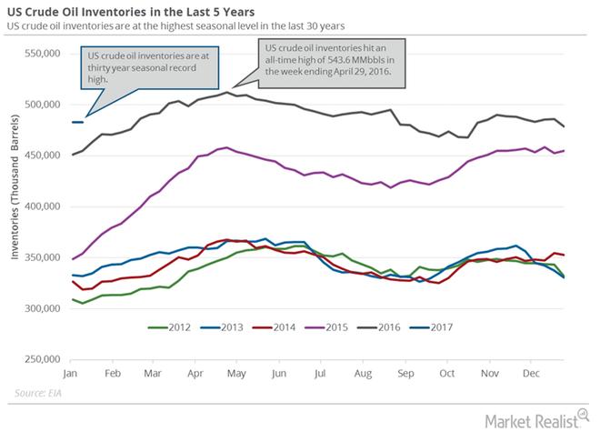 us-crude-oil-inventories