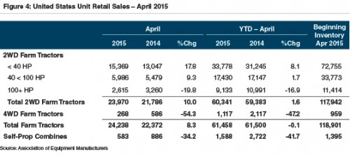 us-unit-retail-sales-ag