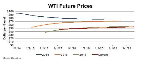 wti future prices 2017-07