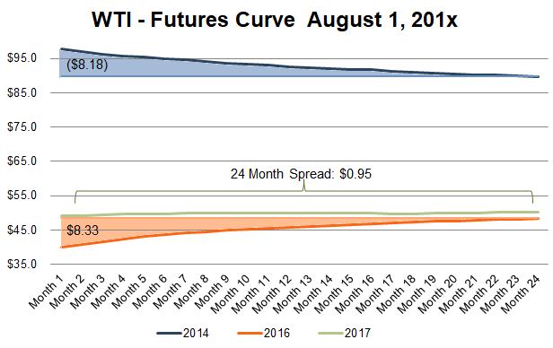 wti-futures-chart